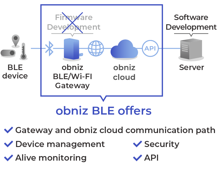 Efficient Development, operation, and management with obniz BLE