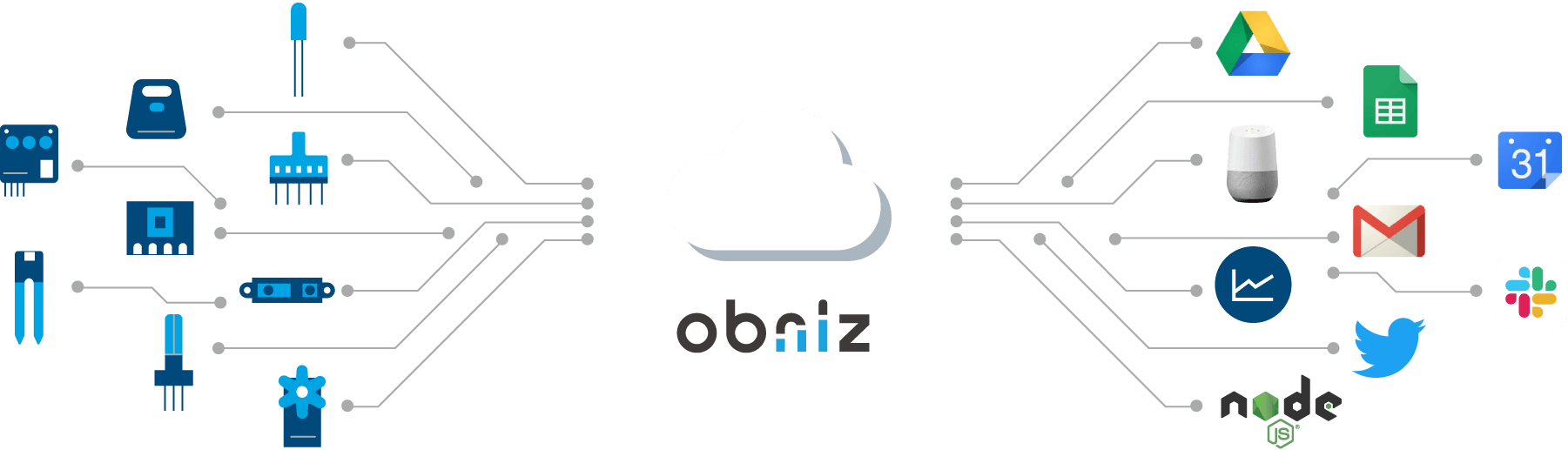 obniz Integrate Hardwares And Web Services Easily